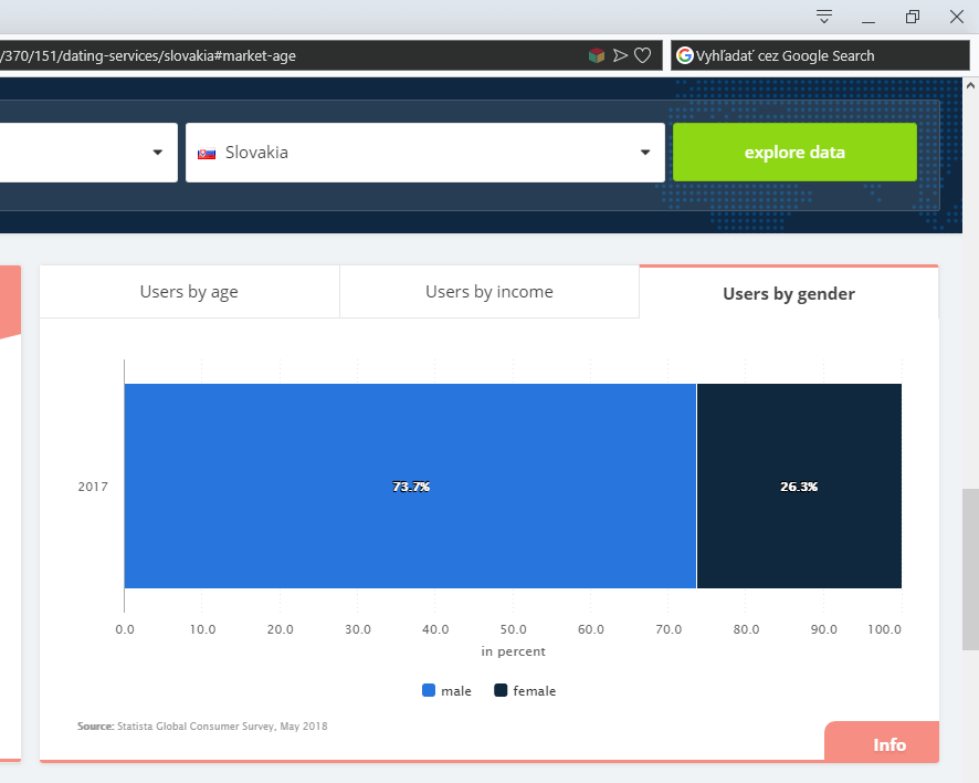 štatistika slovenských zoznamiek podľa pohlavia